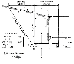 Shear Design Of Reinforced Concrete Beams Slabs And Walls Pdf - Concrete retaining walls design