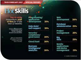 top ten job skills cerescoffee co
