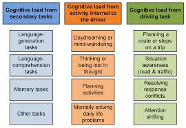 sensors free full text driver distraction using visual based