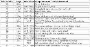 civic sol fuse panel printable copies diagrams 1992 1995