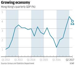 hong kong growth target raised 1 percentage point amid faster than