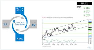 capital forex global obtener capital opciones de acciones