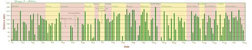 Spreadsheet Charts Tour Of Gondwana Charts U0026 Graphs