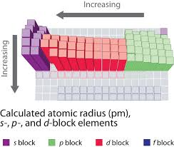 8 6 periodic trends in the size of atoms and effective nuclear