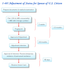 our services i 485 adjustment of status for spouse of u s citizen