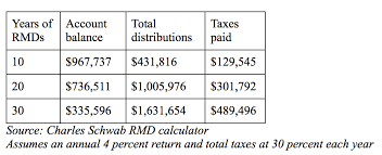 Uniform Lifetime Table by 5 Ways To Minimize Required Minimum Distributions