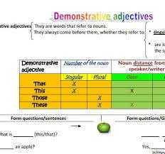 adjectives how do i use them