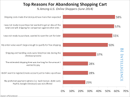 chart shipping costs are a top reason people abandon their