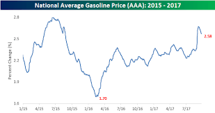 average gas price gas prices retreat from hurricane highs seeking alpha