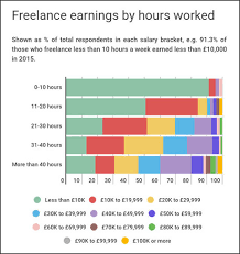 jobs for freelance journalists directory meanings how much do freelance journalists really earn media news