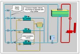 chiller plant design energy models com