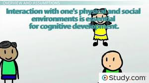 piaget u0027s theory of cognitive development video u0026 lesson
