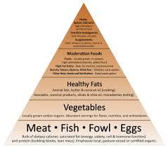 monday meals crossfit u0027s nutrition philosophy crossfit bloomfield