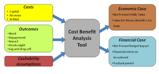 cost benefit analysis best resumes