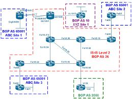 ccie service provider lab tom g ccie blog