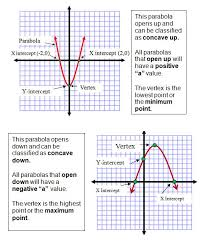 23 best linear quadratic exponential functions images on