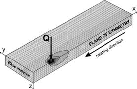 modelling of laser beam heat source based on experimental research
