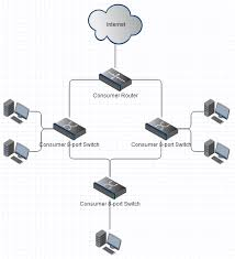 what happens if an unmanaged ethernet switch is looped connected