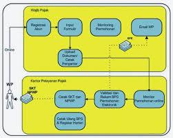 petunjuk membuat npwp online tata cara pendaftaran npwp online dengan sistem e registration