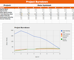 Scrum Burndown Chart Excel Template Metal Toad Templates Part 2 Our Agile Burndown Spreadsheet