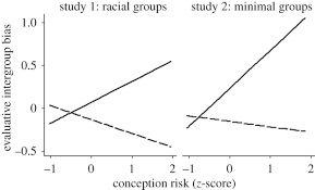 evolution and the psychology of intergroup conflict the male