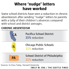 is your kid absent more than classmates u0027nudge u0027 letters