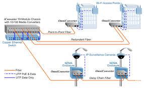 omniconverter gpoe s gpoe s and ghpoe s industrial media converter