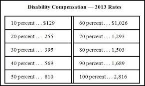 veterans compensation benefits rate tables effective 12 1 17 veterans compensation benefits rate tables f96 about remodel