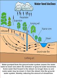 The Location Of The Water Table Is Subject To Change Slide 8 Jpg