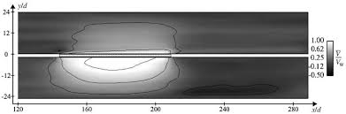 chambre r rig adiabatic homogeneous model for flow around a multiperforated plate