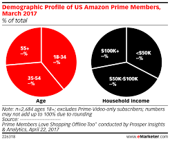 demographic profile of us amazon prime members march 2017 of