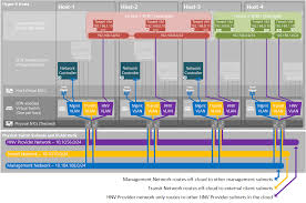 plan a software defined network infrastructure microsoft docs