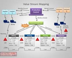 value stream mapping powerpoint template supply chain