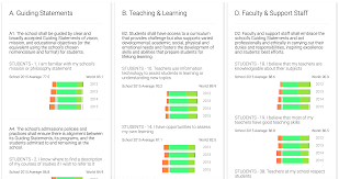 Practicing Independence Skills Get Ready For K Through by Learning Analytics Collaborative