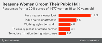 hottest way to shape your pubic hair the pubic hair preferences of the american woman fivethirtyeight