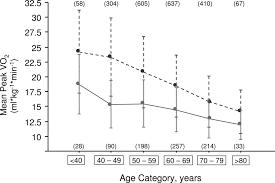 capacity aerobic capacity in patients entering cardiac rehabilitation