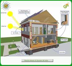 green home plans free green passive solar house 3 section 3d view passive solar home