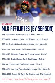 mlb affiliate by season spokane indians history