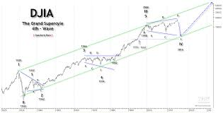 2014 thanksgiving date usa time price research long term charts us stocks 1789 to date