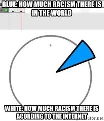 Meme Generator Pie Chart - blue how much racism there is in the world white how much racism