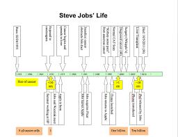 Steve Jobs Resume Pdf by Mcdougall Newsletter November 2011 Why Did Steve Jobs Die