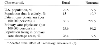 Downsizing Definition Rural Primary Care Annals Of Internal Medicine American