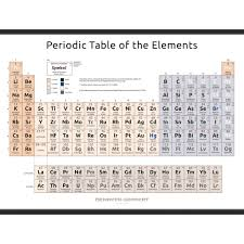 Br Element Periodic Table 2021 10 Periodic Table Of The Elements U2013 Simplified Form U2013 Denoyer
