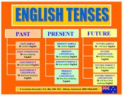 all worksheets english grammar tenses worksheets pdf free