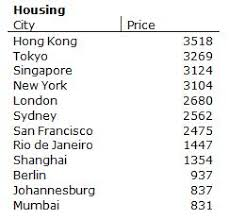 average cost of apartment which city has the highest cost of living on earth nope not