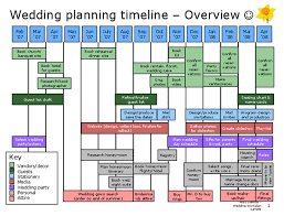 wedding planning timeline template 169652 wedding planning
