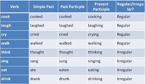write the pattern of past tense and give exle past participle of write custom paper writing service