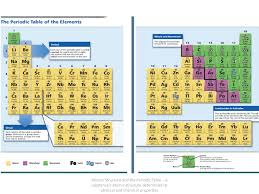 Atomic Structure And The Periodic Table Worksheet Answers by Atomic Structure And The Periodic Table Answers Periodic Tables