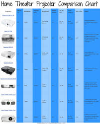 compare projectors for home theater all about camping out of a car