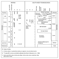Lithostratigraphy  chronostratigraphy  geochronometry  Cainozoic     Earthwise   British Geological Survey Amino acid dating  Devensian   Weichselian events in Britain